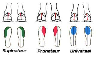 choisir chaussure running